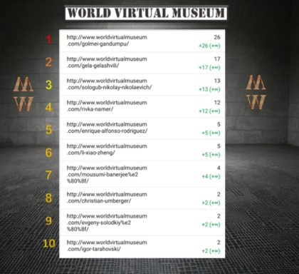 THE MOST VIEWED VIRTUALS ROOM IN THE MUSEUM – THIS WEEK
